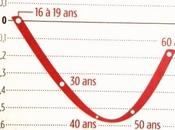 40-50 ans, tranche d'âge plus grand être