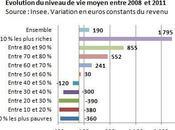 l'observatoire inégalités France populaire décroche, s'en soucie