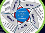 piliers gouvernance l'information