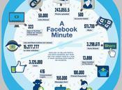 minute Facebook