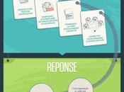 Infographie Comment exercer droit l'oubli Internet