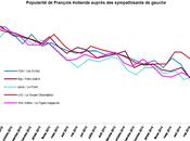 sympathisants gauche sont majoritairement détournés François Hollande