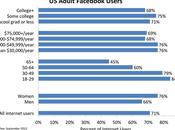 Chiffres Facebook 2014 démographie utilisateurs