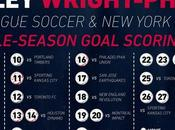 Wright-Phillips égalé record buts inscrits seule saison régulière
