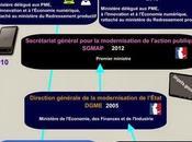 [Poster interactif] d'administrations service numérique Lagazette.fr