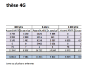 Antennes France Free Mobile rattrape
