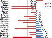 """Excédent budgétaire Grèce, pays plus """"vertueux"""" d'Europe"""