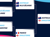 sont favoris Coupe Monde Rugby 2015