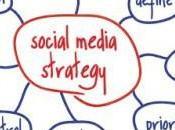 étapes Stratégie Social Media
