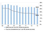chiffres prouvent Suisse économie solide
