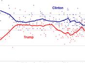 choix colistiers Clinton Trump peut-il faire basculer l'élection présidentielle américaine