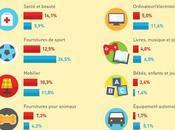 M-commerce Pourquoi internautes plébiscitent applis mobile 2016