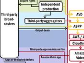 Amazon investit vidéo. beau monde avec Netflix