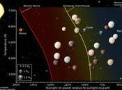 exoplanètes plus susceptibles d'abriter