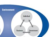 Mesure maturité numérique pays, index Global Information Technology Report