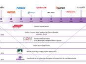 Groupe EAVS devient partenaire exclusif Corebrands (Groupe Nortek).