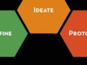 Design Thinking Partie Ateliers méthodes pour comprendre besoins utilisateurs