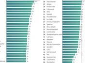 Exclu Résultats premier classement M-commerce France