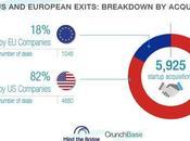 Etats-Unis distancent l'Europe terme d'acquisition start-up