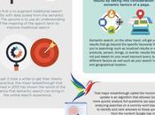 """Infographie Tout qu'il faut savoir """"Semantic Search"""""""