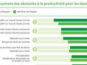 obstacles productivité entravent votre équipe