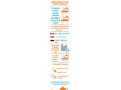 Voiture électrique plus cher l'achat, moins l'utilisation