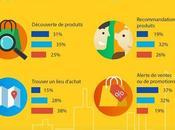 Infographie réseaux sociaux données intéressantes