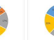Graphiques Excel: Comparer proportions