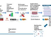 Selection variables predictives pour algorithme Machine learning marché action