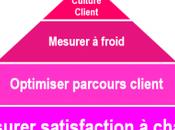 Comment améliorer l'expérience client Mini formation d'1h15