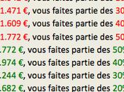 revenu moyen Français
