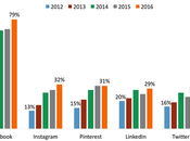 Percentage Social Networks users