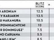 Aronian remporte Rapide Blitz Saint Louis