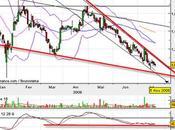 Risc Group achat sans risques