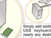 Userful: multiplier votre