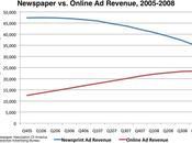 Déclin revenus journaux promesses réseaux sociaux