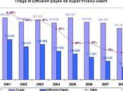 Tirage diffusion presse Disney France 2008