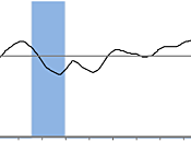 OCDE grandes tendances économiques