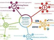 framework l'influence ligne