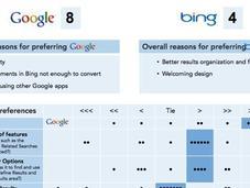 internautes aiment Bing mais restent pourtant Google