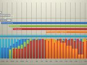 Chronologie diffusion d'une information
