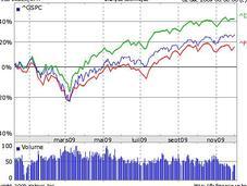 marchés vont-ils monter