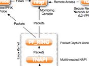 Ntop supervision réseau Netflow/IPFix