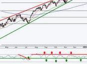 Jones, S&P; NYSE