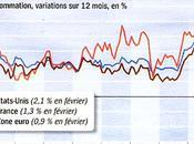 Aurons-nous inflation sans croissance Alain Sueur
