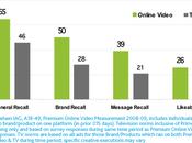 vidéo ligne plus efficace télé
