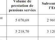 cheminots restent retraités privilégiés Alain Sueur