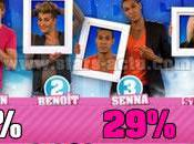 Secret Story estimations votes sont maintenant stables (SONDAGE)