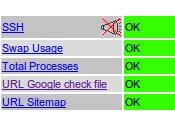 Nagios: vérifier l'existence d'un fichier site