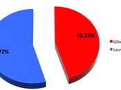 Election partielle Noisy-le-Sec, résultats tour